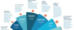 Social Business Manager infographic Vivian van Brussel